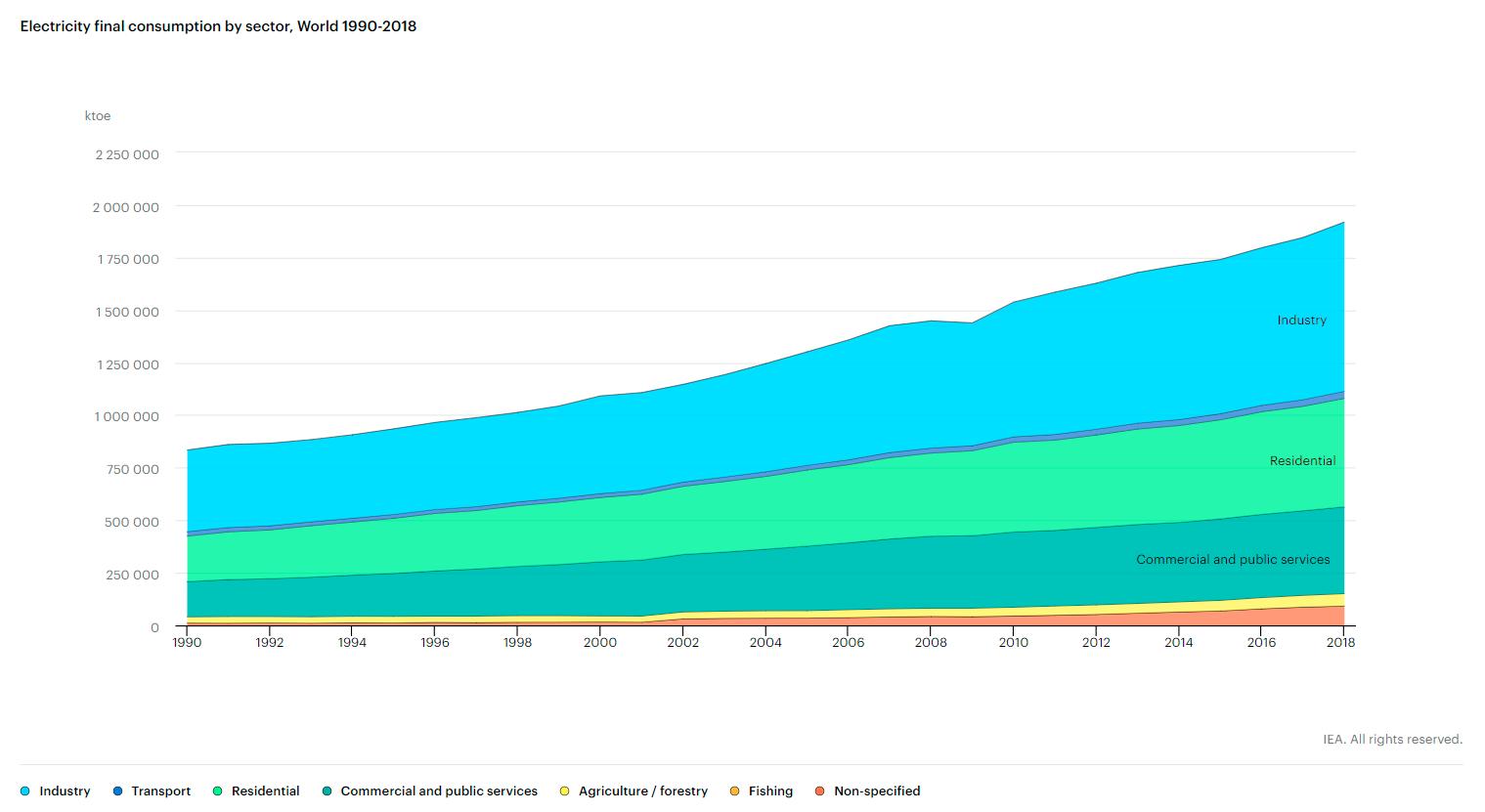 Consumo eléctrico mundial por sector.