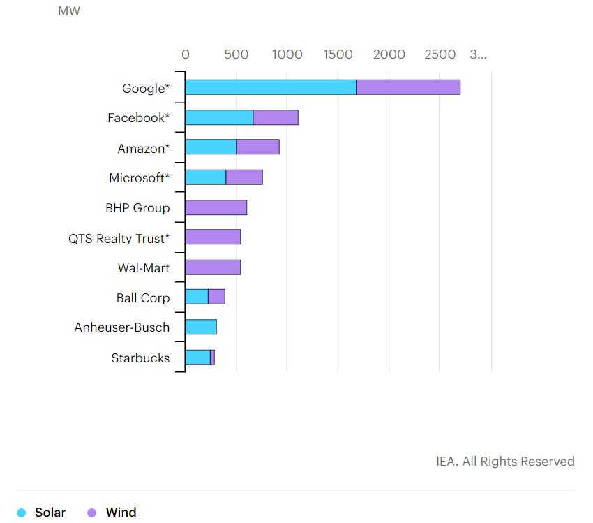 Top 10 empresas con más energías renovables.