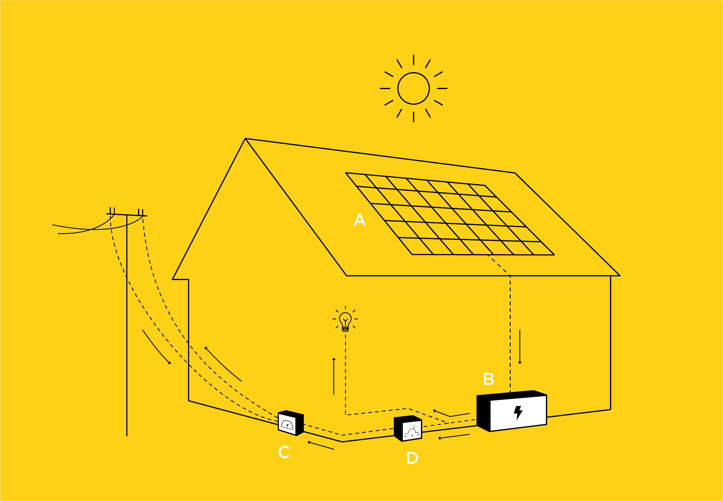 Esquema instalación solar fotovoltaica